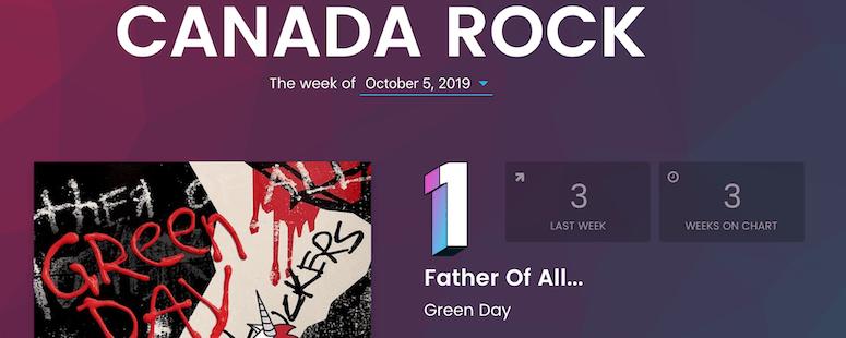 FOAM Continues It's Climb Up Rock Charts
