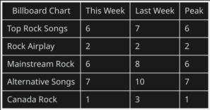 Green Day Billboard Rock Charts