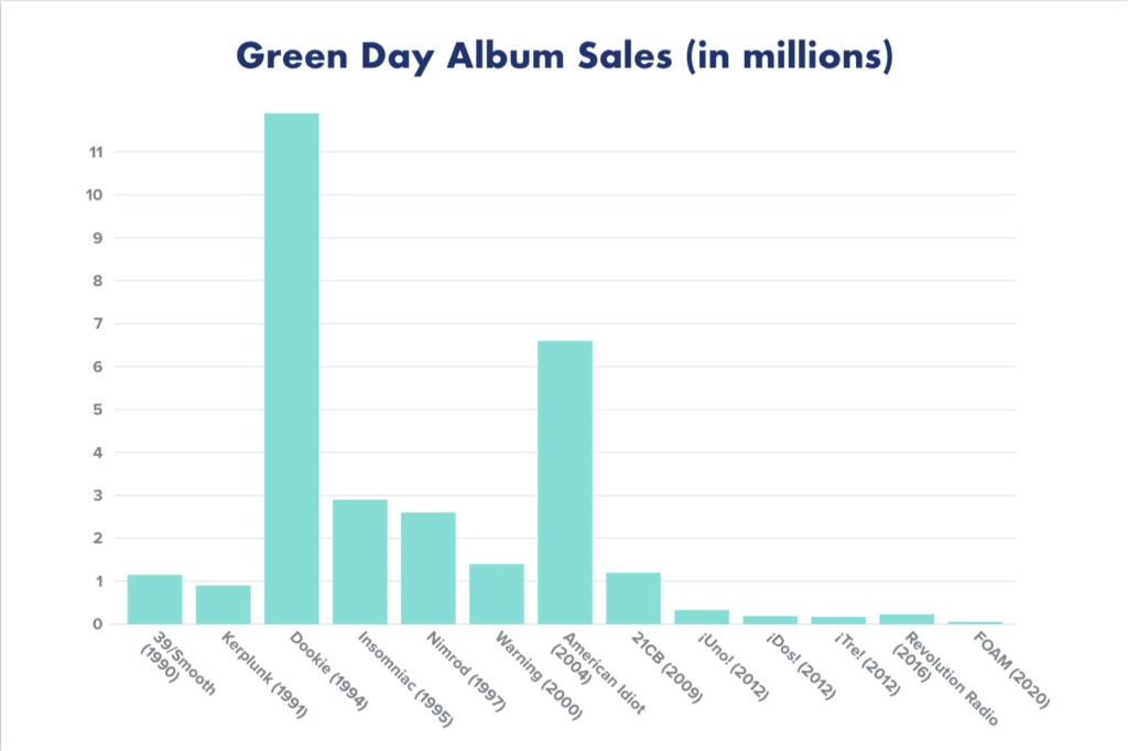 Green Day album sales