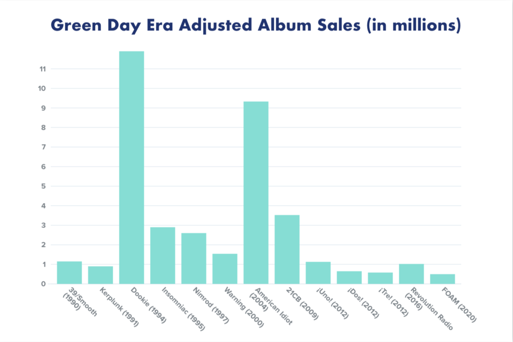 Green Day era adjusted album sales